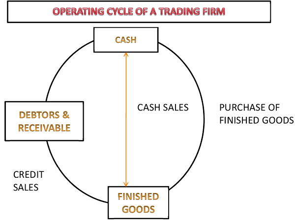 OPERATING CYCLE OF A TRADING FIRM
