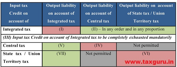 Order of utilization of input tax credit