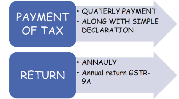 Payment of Tax and GST Return Annually
