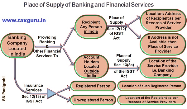 Place of Supply of Banking and Financial Services