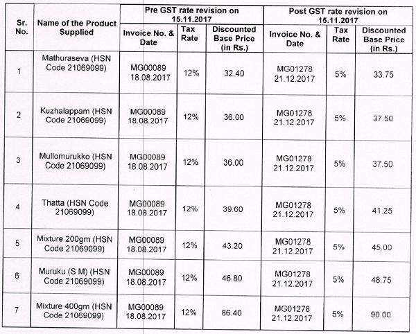 Pre GST rate Revision