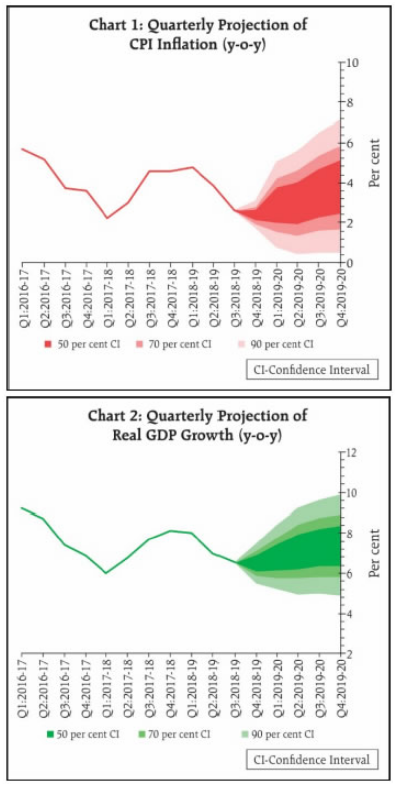 Quartererly Projection of CPI Inflation