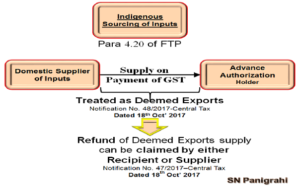 Such procurement can be against Advance Release Order
