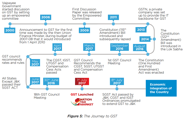 The Journey to GST