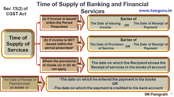 Time of Supply of Banking and Financial Services
