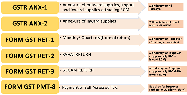 Analysis of Proposed GST Return Applicable from 01st July 2019 Part I