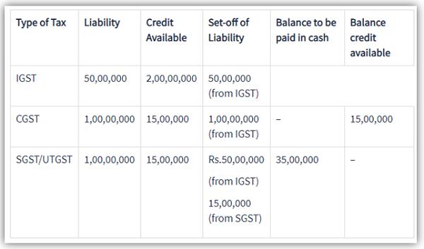 Utilisation of Input Tax Credit under new proviso 49A & 49 B (Version 2)