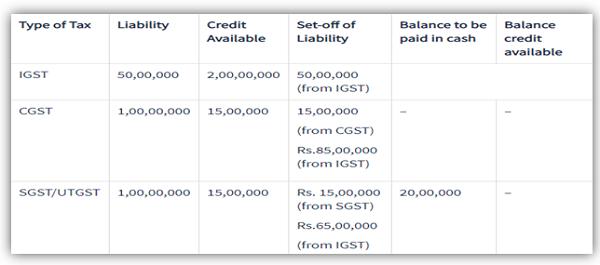 Utilisation of Input Tax Credit under old proviso 49 (Version 1)