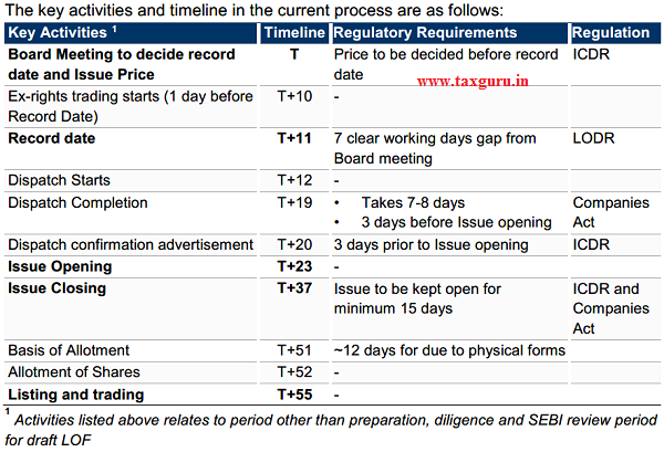 12 working days [~15 days] for allotment and listing The key activities and timeline in the current process are as follows