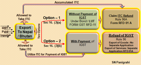 Accumulated ITC