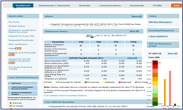 Deductors Dashboard will be displayed