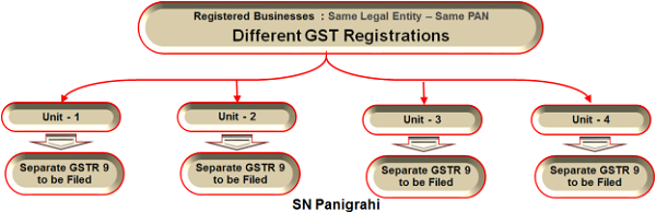 Different GST Registration