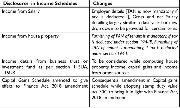 Disclosures in Income Schedules