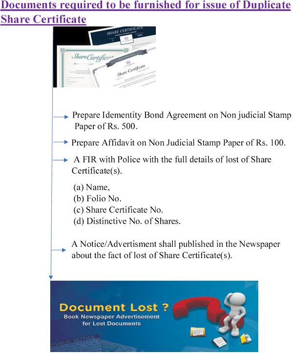 Duplicate Share Certificate 1