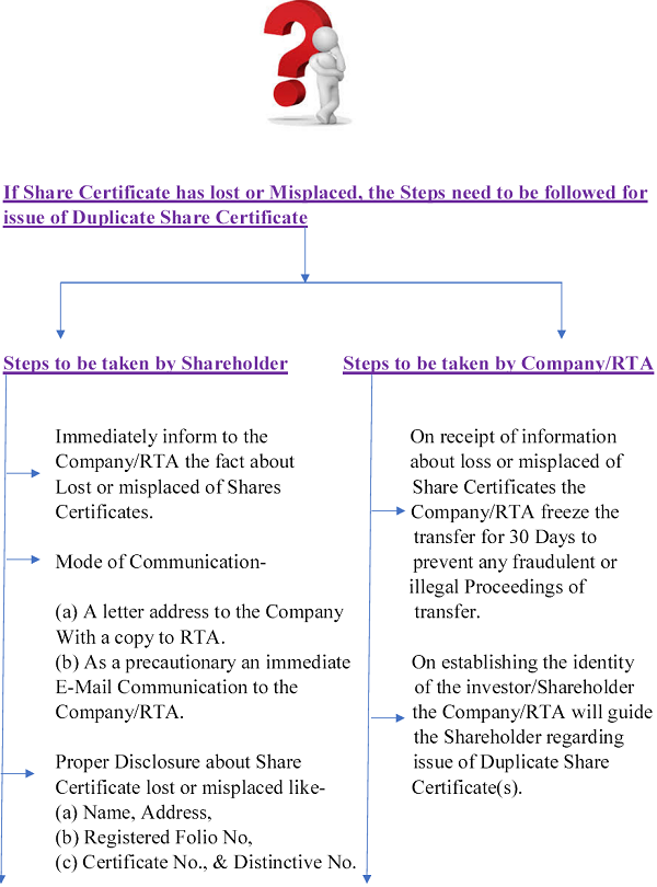 Procedure To Be Followed For Duplicate Share Certificate S