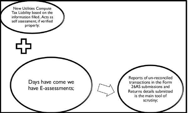 E-Assessments