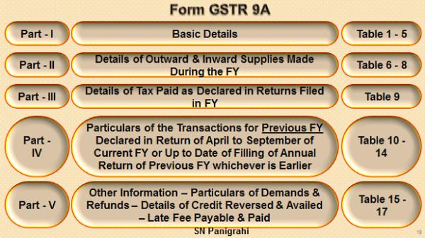 Form GSTR 9A