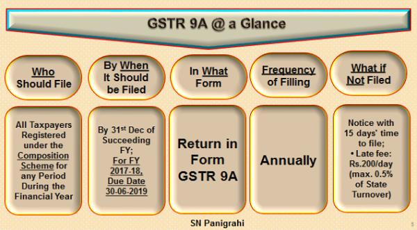 GSTR-9A