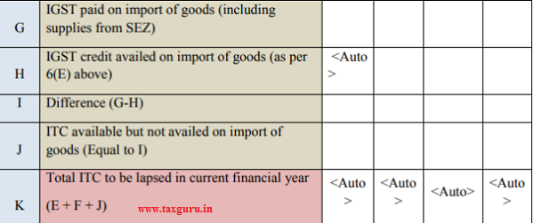 IGST paid on Import in the year 2017-18 but claimed in 2018-19 Current
