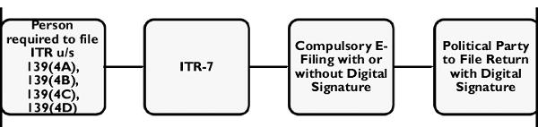 ITR-7 (For Trust)