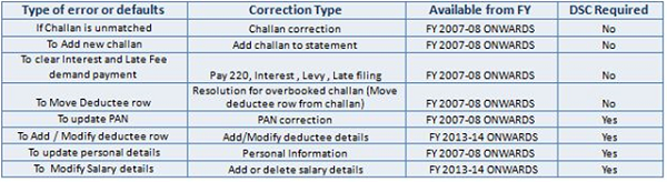 Important Information on Online Correction