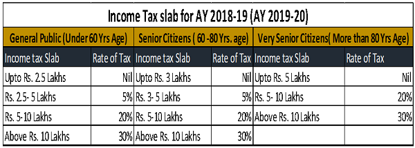 Income Tax Slab for A.Y. 2018-19 (AY 2019-20)