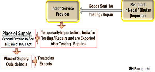 Indian Service Provider