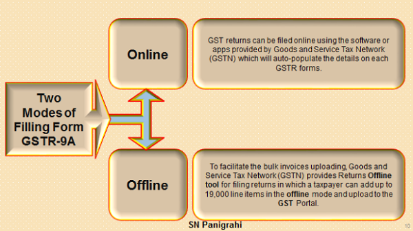 Modes of Filling GSTR 9A