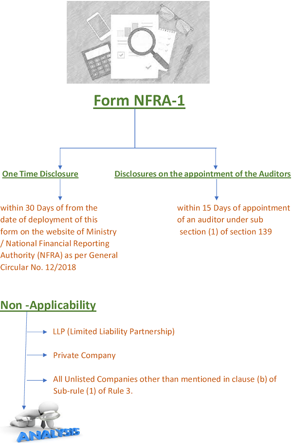 NFRA Rules 2