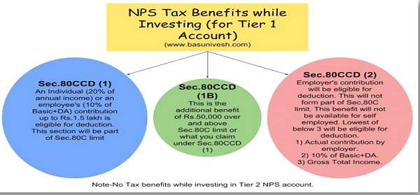 NPS Tax Benefit Summary