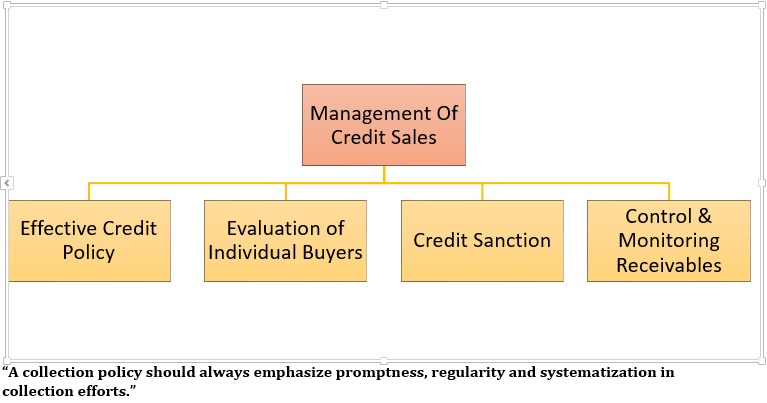 Management of Credit Sales