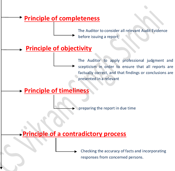 Process for forming of opinion