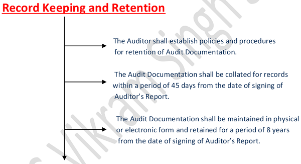 Record Keeping and Retention