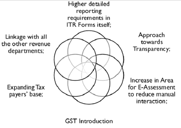 Significant Reasons for Changes in ITR