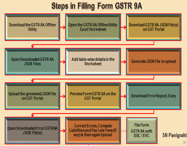 Steps in Filling Form GSTR 9A