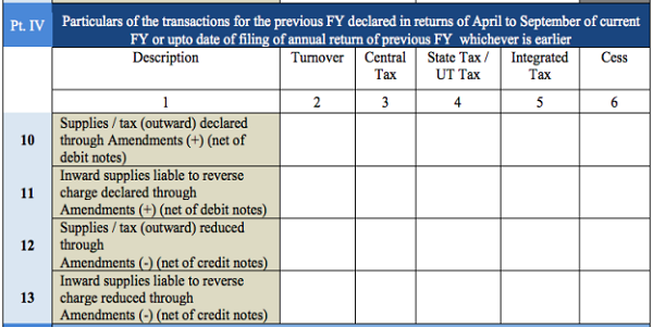 Tables of Form GSTR 9A Part 4