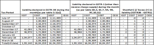 Tax as Per 3B