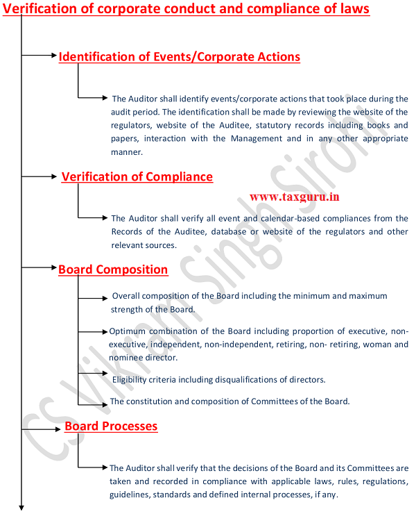 Verification of corporate conduct and compliance of laws