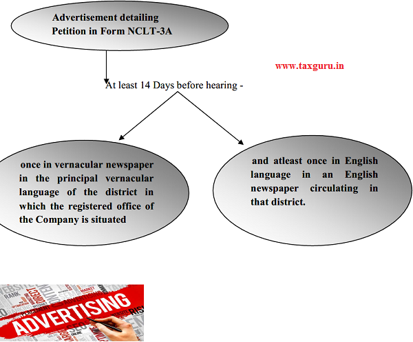 Advertisement detailing Petition in Form NCLT-3A