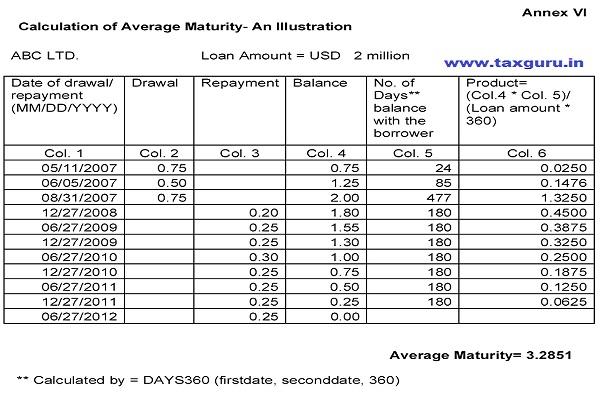 Calculation of Average Maturity- An Illustration