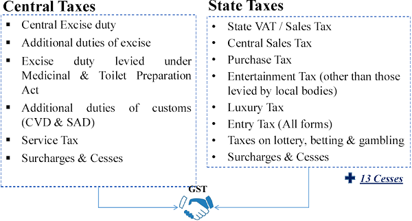 Central Taxes And State Taxes