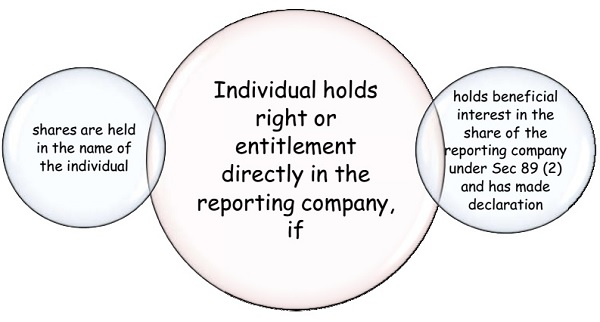 DIRECT HOLDING OF RIGHTS OR ENTITLEMENT