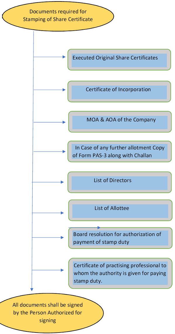 Documents required for Stamping of Share Certificate