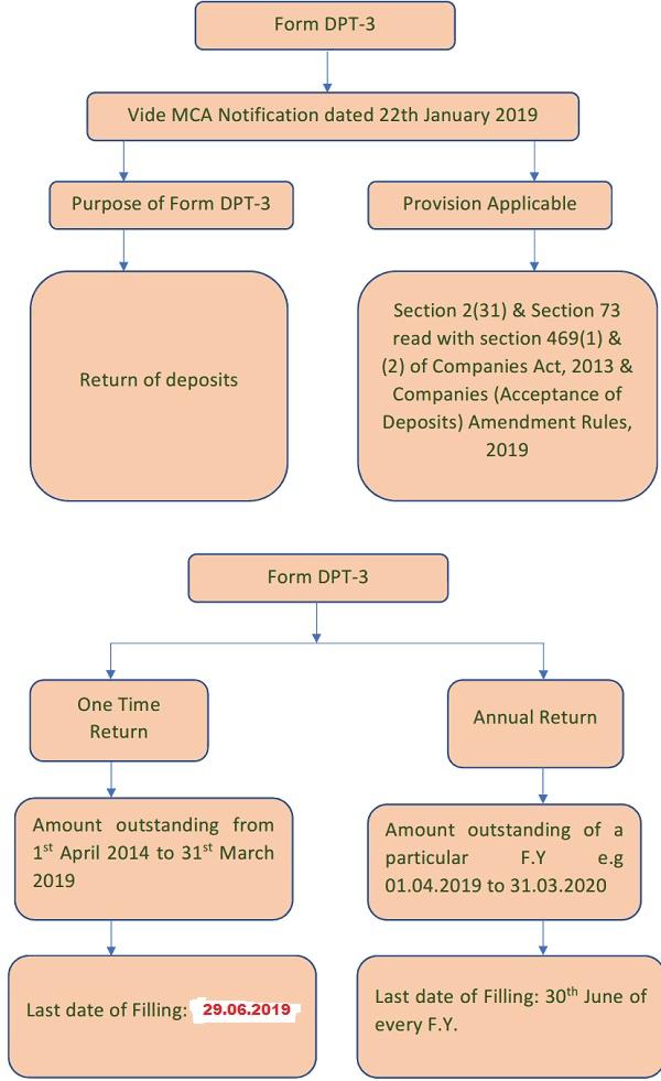 Form-DPT-3