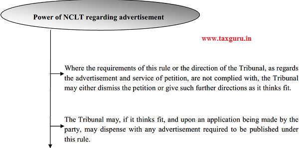 Power of NCLT regarding advertisement