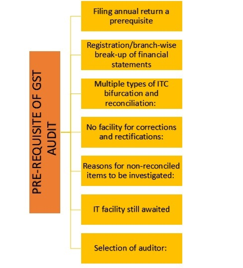 Pre-Requisites of GST Audit