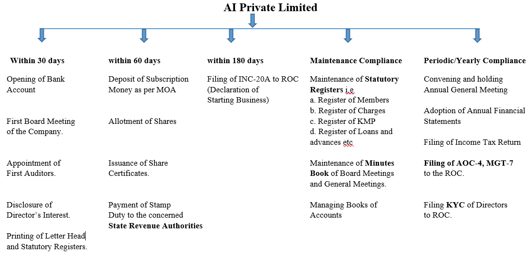 post-incorporation compliance of private limited company