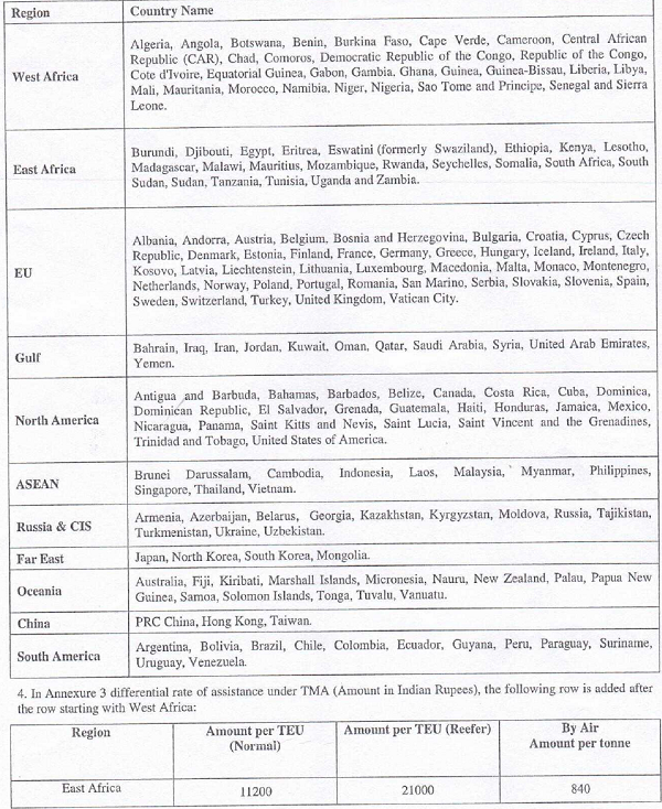 list of Export destinations Countries