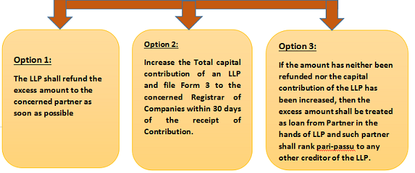 the LLP shall have three options to trat this excess amount of capital contribution