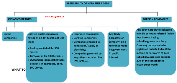 Applicability Of NFRA Rules, 2018